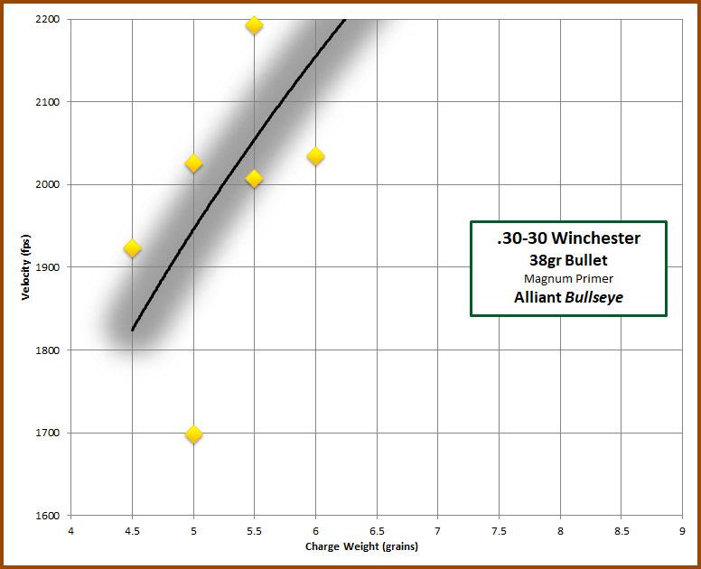 30-30 Alliant Bullseye – 4-Sigma Bullets