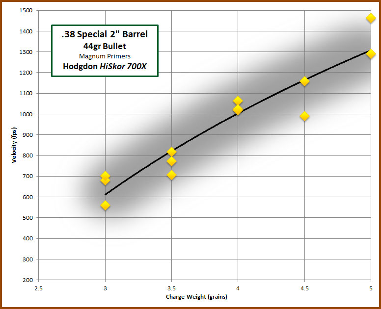 38 Special/ 357 Mag Hi-Skor 700X 2″ bbl – 4-Sigma Bullets