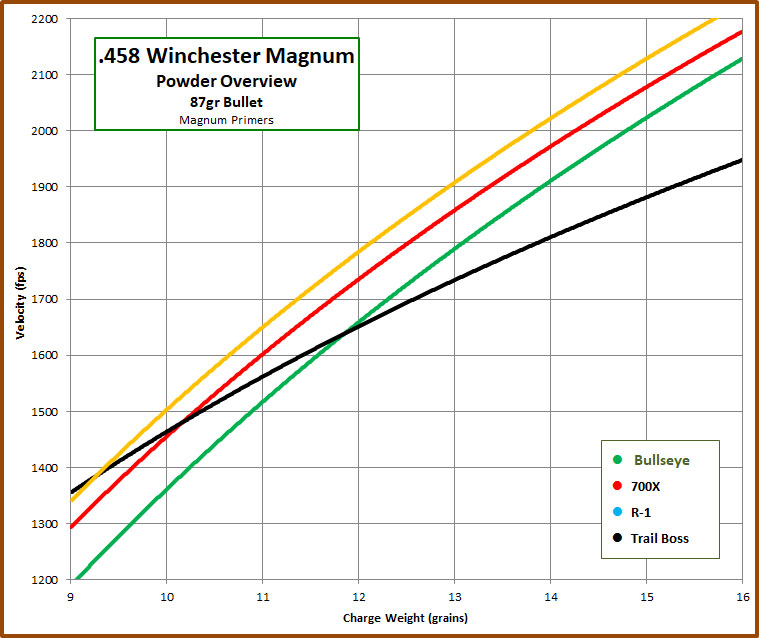 458 Win Mag Powder Overview – 4-Sigma Bullets
