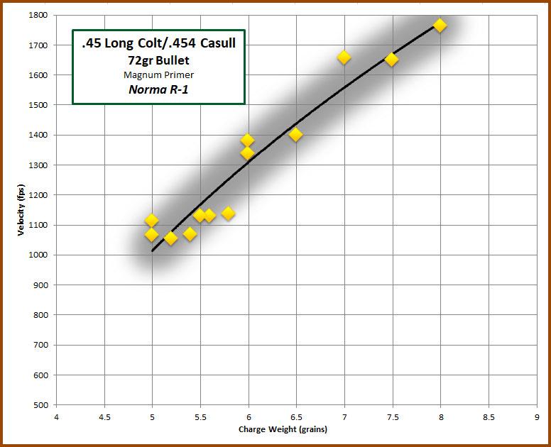 45 Colt/ 454 Casull Norma R-1 – 4-Sigma Bullets
